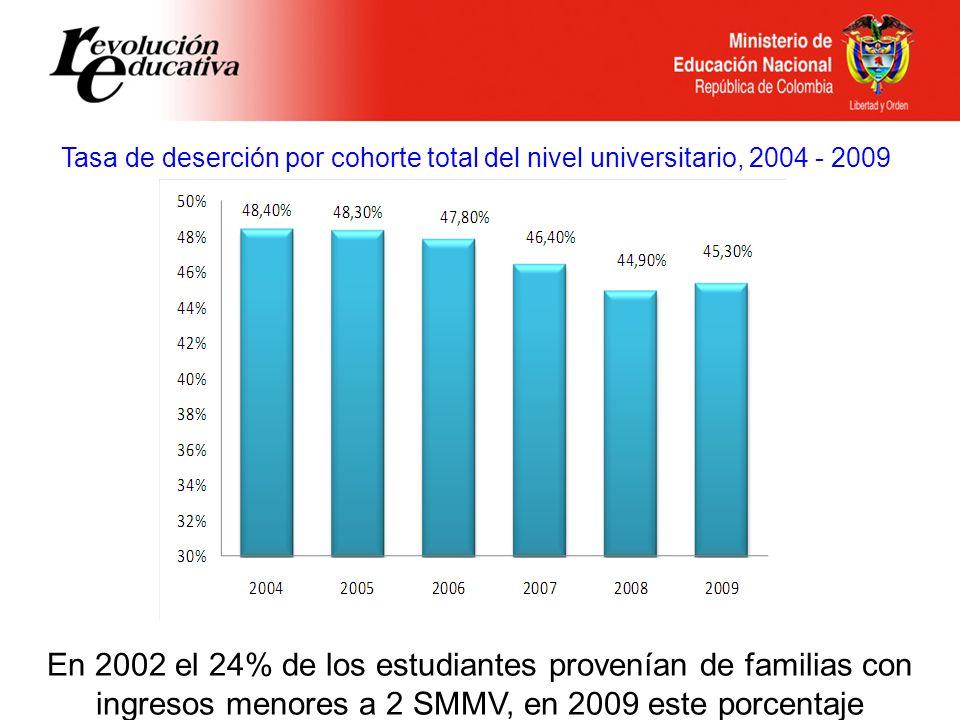 Tasa de deserción por cohorte total del nivel universitario, 2004 - 2009 En 2002 el 24% de los estudiantes provenían de familias con ingresos menores a 2 SMMV, en 2009 este porcentaje alcanzó el 45%