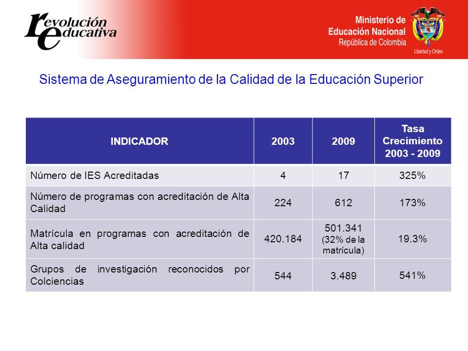 Sistema de Aseguramiento de la Calidad de la Educación Superior INDICADOR20032009 Tasa Crecimiento 2003 - 2009 Número de IES Acreditadas417325% Número de programas con acreditación de Alta Calidad 224612173% Matrícula en programas con acreditación de Alta calidad 420.184 501.341 (32% de la matrícula) 19.3% Grupos de investigación reconocidos por Colciencias 5443.489541%