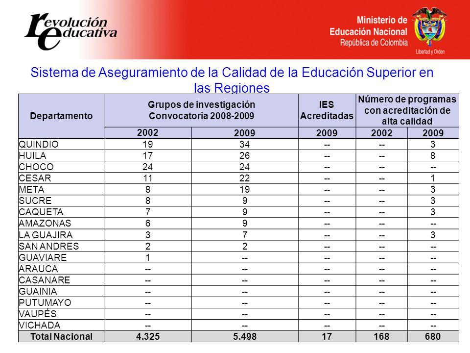 Sistema de Aseguramiento de la Calidad de la Educación Superior en las Regiones Departamento Grupos de investigación Convocatoria 2008-2009 IES Acreditadas Número de programas con acreditación de alta calidad 2002 2009 20022009 QUINDIO1934-- 3 HUILA1726-- 8 CHOCO24 -- CESAR1122-- 1 META819-- 3 SUCRE89-- 3 CAQUETA79-- 3 AMAZONAS69-- LA GUAJIRA37-- 3 SAN ANDRES22-- GUAVIARE1-- ARAUCA-- CASANARE-- GUAINIA-- PUTUMAYO-- VAUPÉS-- VICHADA-- Total Nacional4.3255.49817168680
