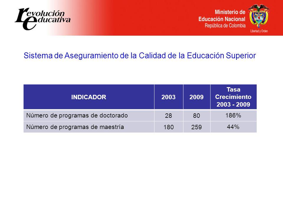 Sistema de Aseguramiento de la Calidad de la Educación Superior INDICADOR20032009 Tasa Crecimiento 2003 - 2009 Número de programas de doctorado2880186% Número de programas de maestría18025944%