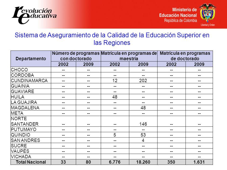 Sistema de Aseguramiento de la Calidad de la Educación Superior en las Regiones Departamento Número de programas con doctorado Matrícula en programas de maestría Matrícula en programas de doctorado 200220092002200920022009 CHOCO-- CORDOBA-- CUNDINAMARCA-- 12202-- GUAINIA-- GUAVIARE-- HUILA-- 48-- LA GUAJIRA-- MAGDALENA-- 48-- META-- NORTE SANTANDER-- 146-- PUTUMAYO-- QUINDIO-- 553-- SAN ANDRES-- 4 SUCRE-- VAUPÉS-- VICHADA-- Total Nacional33806.77618.2603501.631