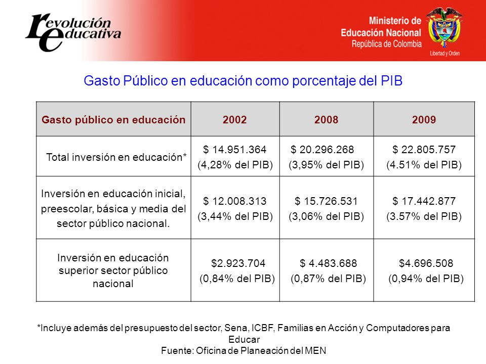 Gasto Público en educación como porcentaje del PIB Gasto público en educación200220082009 Total inversión en educación* $ 14.951.364 (4,28% del PIB) $ 20.296.268 (3,95% del PIB) $ 22.805.757 (4.51% del PIB) Inversión en educación inicial, preescolar, básica y media del sector público nacional.