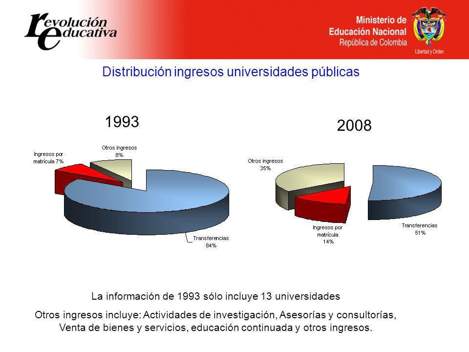 Distribución ingresos universidades públicas 1993 2008 La información de 1993 sólo incluye 13 universidades Otros ingresos incluye: Actividades de investigación, Asesorías y consultorías, Venta de bienes y servicios, educación continuada y otros ingresos.