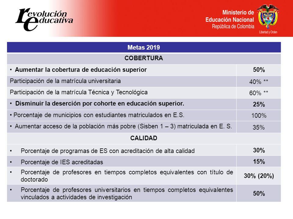 Metas 2019 COBERTURA Aumentar la cobertura de educación superior50% Participación de la matrícula universitaria 40% ** Participación de la matrícula Técnica y Tecnológica 60% ** Disminuir la deserción por cohorte en educación superior.