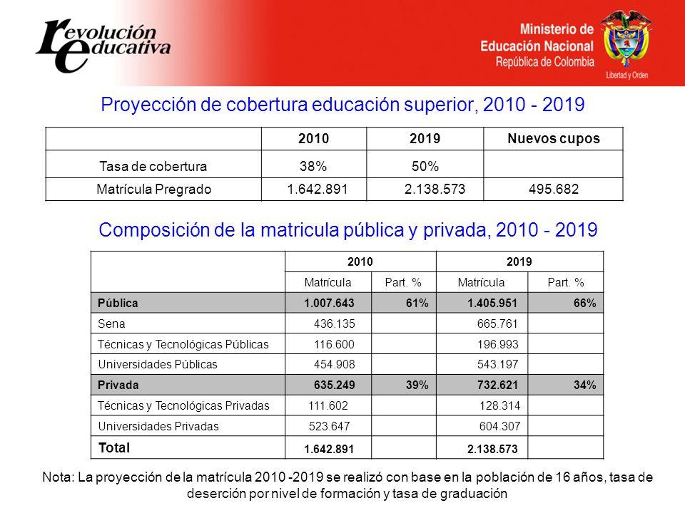Proyección de cobertura educación superior, 2010 - 2019 Nota: La proyección de la matrícula 2010 -2019 se realizó con base en la población de 16 años, tasa de deserción por nivel de formación y tasa de graduación 20102019Nuevos cupos Tasa de cobertura38%50% Matrícula Pregrado 1.642.891 2.138.573495.682 Composición de la matricula pública y privada, 2010 - 2019 20102019 MatrículaPart.