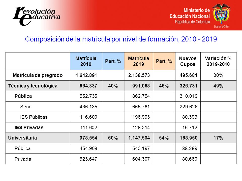 Composición de la matricula por nivel de formación, 2010 - 2019 Matrícula 2010 Part.