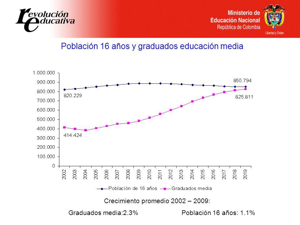 Población 16 años y graduados educación media Crecimiento promedio 2002 – 2009: Graduados media:2.3% Población 16 años: 1.1%