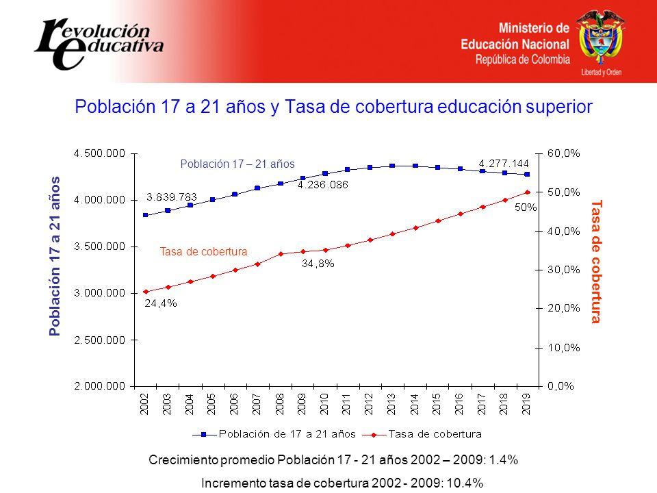 Población 17 a 21 años y Tasa de cobertura educación superior Población 17 a 21 años Tasa de cobertura Población 17 – 21 años Crecimiento promedio Población 17 - 21 años 2002 – 2009: 1.4% Incremento tasa de cobertura 2002 - 2009: 10.4%