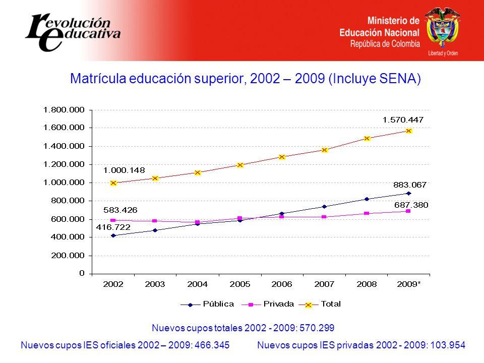 Matrícula educación superior, 2002 – 2009 (Incluye SENA) Nuevos cupos totales 2002 - 2009: 570.299 Nuevos cupos IES oficiales 2002 – 2009: 466.345 Nuevos cupos IES privadas 2002 - 2009: 103.954