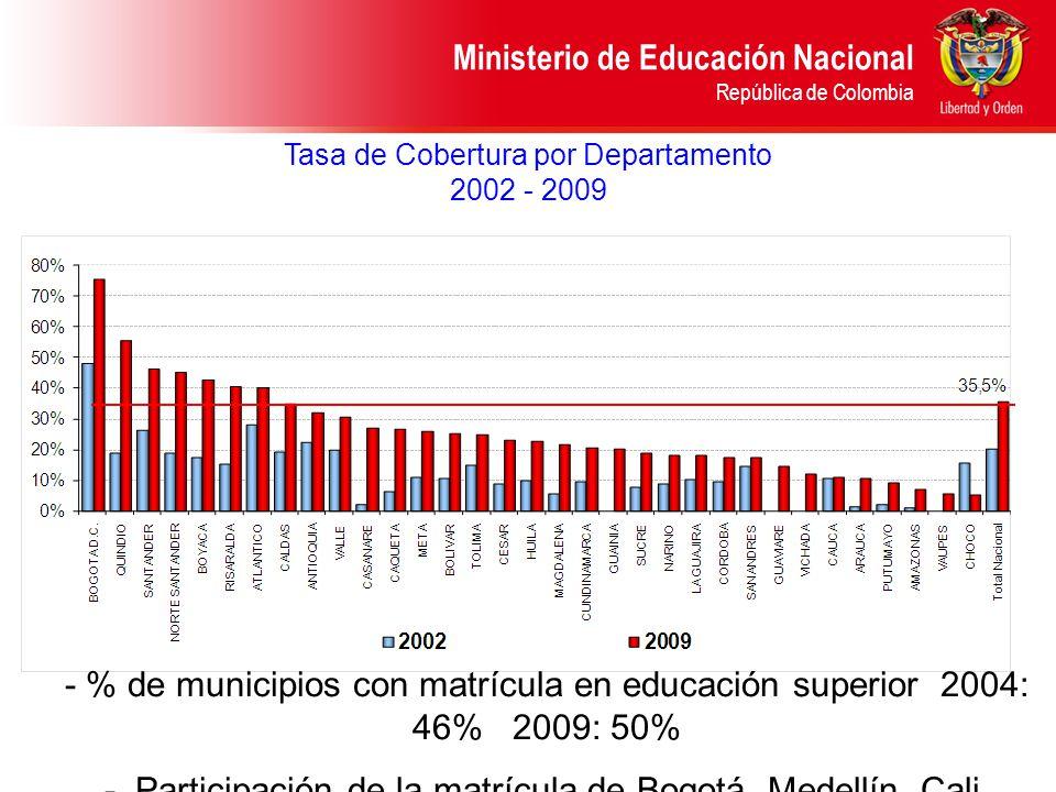 Tasa de Cobertura por Departamento 2002 - 2009 1.