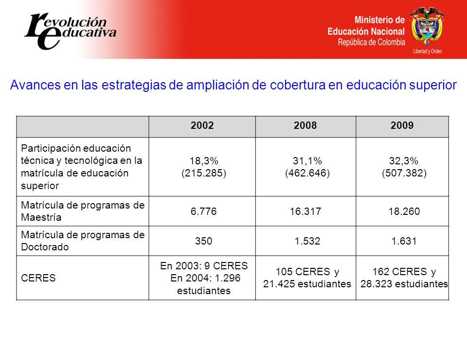 Avances en las estrategias de ampliación de cobertura en educación superior 200220082009 Participación educación técnica y tecnológica en la matrícula de educación superior 18,3% (215.285) 31,1% (462.646) 32,3% (507.382) Matrícula de programas de Maestría 6.776 16.317 18.260 Matrícula de programas de Doctorado 3501.5321.631 CERES En 2003: 9 CERES En 2004: 1.296 estudiantes 105 CERES y 21.425 estudiantes 162 CERES y 28.323 estudiantes
