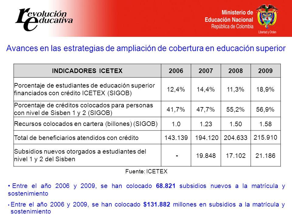 Avances en las estrategias de ampliación de cobertura en educación superior INDICADORES ICETEX2006200720082009 Porcentaje de estudiantes de educación superior financiados con crédito ICETEX (SIGOB) 12,4%14,4%11,3%18,9% Porcentaje de créditos colocados para personas con nivel de Sisben 1 y 2 (SIGOB) 41,7%47,7%55,2%56,9% Recursos colocados en cartera (billones) (SIGOB)1.01.231.501.58 Total de beneficiarios atendidos con crédito143.139 194.120204.633 215.910 Subsidios nuevos otorgados a estudiantes del nivel 1 y 2 del Sisben -19.84817.10221.186 Fuente: ICETEX Entre el año 2006 y 2009, se han colocado 68.821 subsidios nuevos a la matrícula y sostenimiento Entre el año 2006 y 2009, se han colocado $131.882 millones en subsidios a la matrícula y sostenimiento