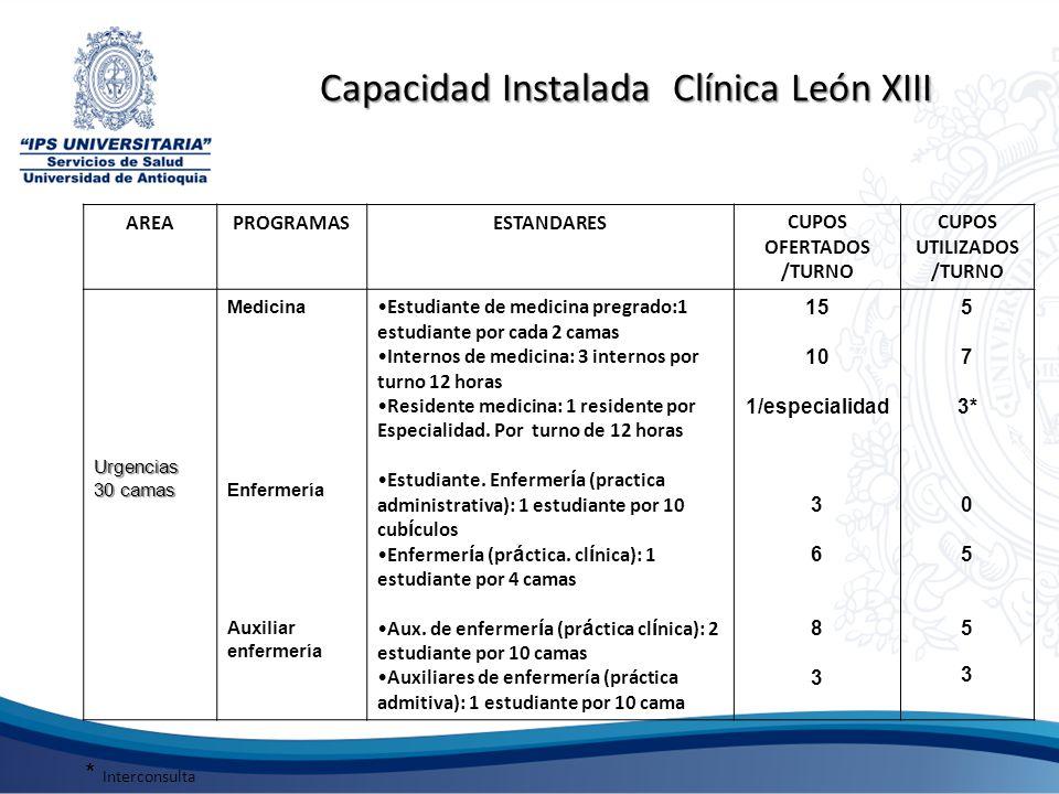 Capacidad Instalada Clínica León XIII AREAPROGRAMASESTANDARESCUPOS OFERTADOS /TURNO CUPOS UTILIZADOS /TURNO Urgencias 30 camas Medicina Enfermería Aux