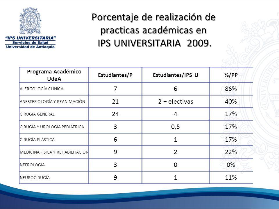 Porcentaje de realización de practicas académicas en IPS UNIVERSITARIA 2009. Programa Académico UdeA Estudiantes/PEstudiantes/IPS U%/PP ALERGOLOGÍA CL