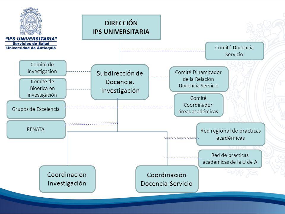 DIRECCIÓN IPS UNIVERSITARIA Subdirección de Docencia, Investigación Coordinación Investigación Coordinación Docencia-Servicio Comité de investigación