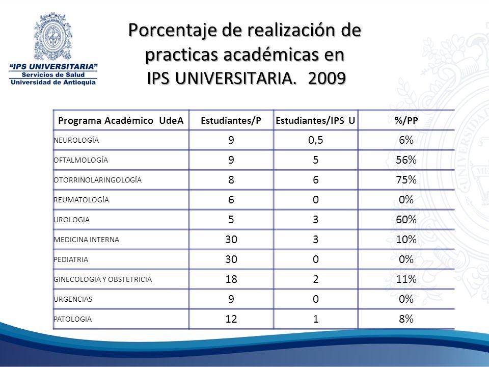 Porcentaje de realización de practicas académicas en IPS UNIVERSITARIA. 2009 Programa Académico UdeAEstudiantes/PEstudiantes/IPS U%/PP NEUROLOGÍA 90,5
