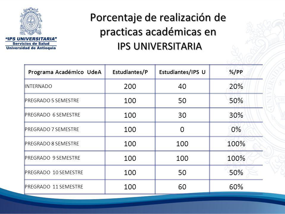 Porcentaje de realización de practicas académicas en IPS UNIVERSITARIA Programa Académico UdeAEstudiantes/PEstudiantes/IPS U%/PP INTERNADO 2004020% PR