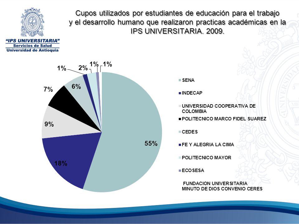 Cupos utilizados por estudiantes de educación para el trabajo y el desarrollo humano que realizaron practicas académicas en la IPS UNIVERSITARIA. 2009