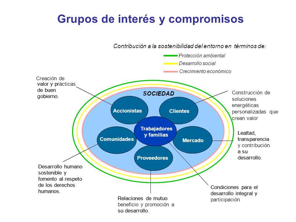 Grupos de interés y compromisos Relaciones de mutuo su desarrollo. Lealtad, transparencia y contribución a su desarrollo. Construcción de soluciones e