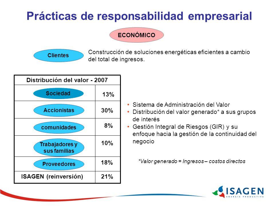 ECONÓMICO Construcción de soluciones energéticas eficientes a cambio del total de ingresos. Clientes Sistema de Administración del Valor Distribución