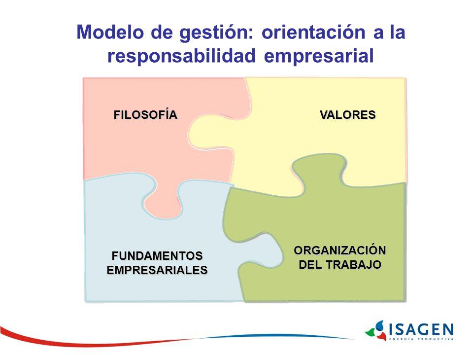 Modelo de gestión: orientación a la responsabilidad empresarial FILOSOFÍA ORGANIZACIÓN DEL TRABAJO VALORES FUNDAMENTOS EMPRESARIALES