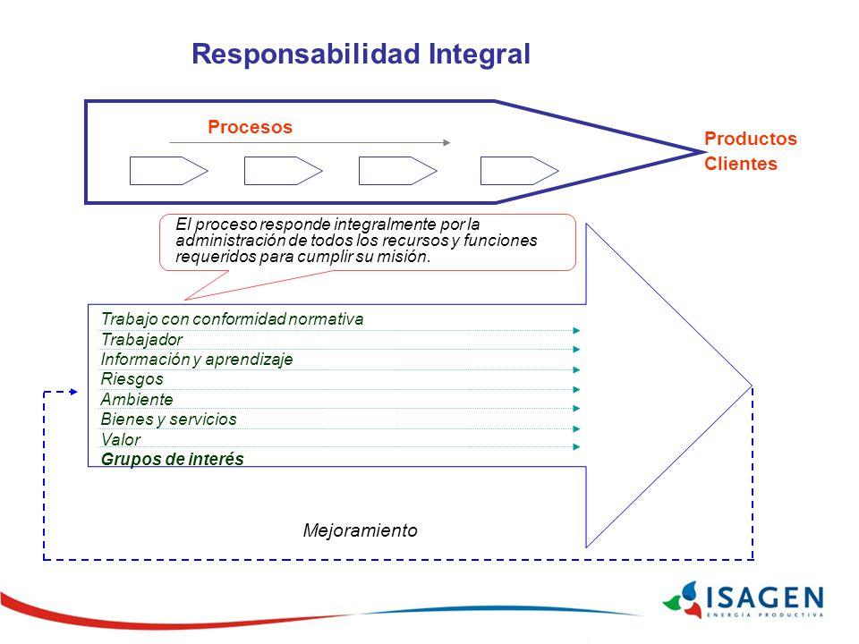 Procesos Trabajo con conformidad normativa Trabajador Información y aprendizaje Riesgos Ambiente Bienes y servicios Valor Grupos de interés El proceso