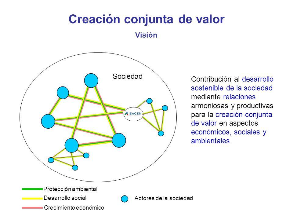 Actores de la sociedad Crecimiento económico Protección ambiental Desarrollo social Creación conjunta de valor Visión Sociedad Contribución al desarrollo sostenible de la sociedad mediante relaciones armoniosas y productivas para la creación conjunta de valor en aspectos económicos, sociales y ambientales.