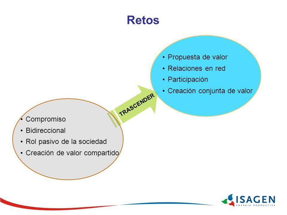 Retos Propuesta de valor Relaciones en red Participación Creación conjunta de valor Compromiso Bidireccional Rol pasivo de la sociedad Creación de val