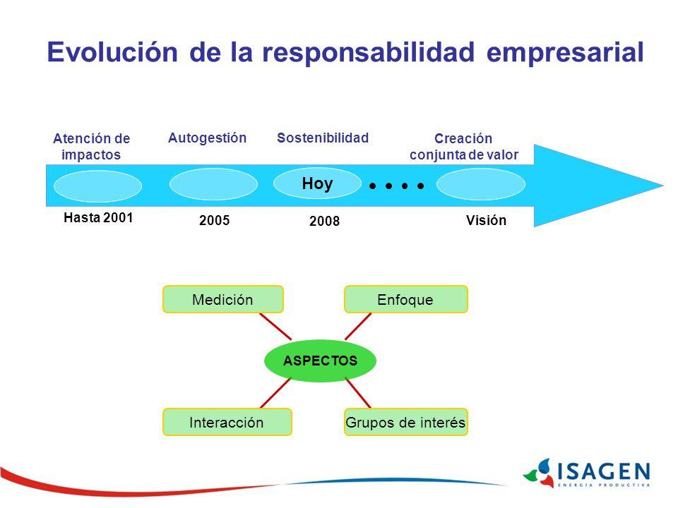 Evolución de la responsabilidad empresarial 2008 Atención de impactos AutogestiónSostenibilidad Creación conjunta de valor Hasta 2001 Visión Hoy 2005 EnfoqueMedición InteracciónGrupos de interés ASPECTOS