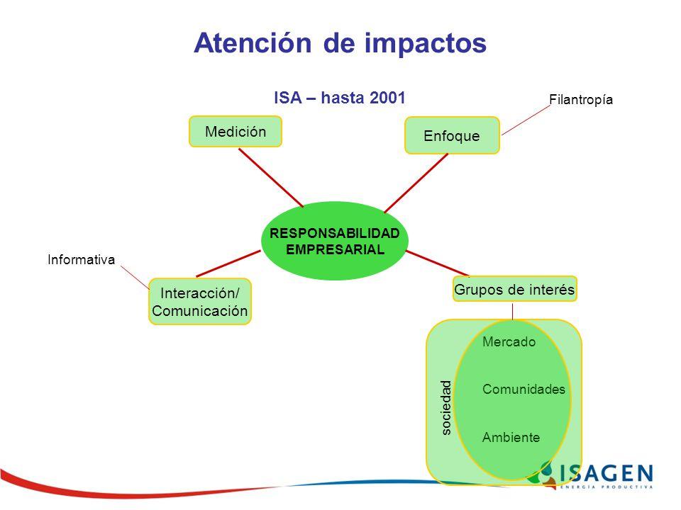 RESPONSABILIDAD EMPRESARIAL Filantropía Enfoque Medición Interacción/ Comunicación Informativa Atención de impactos ISA – hasta 2001 Mercado Comunidades Ambiente sociedad Grupos de interés