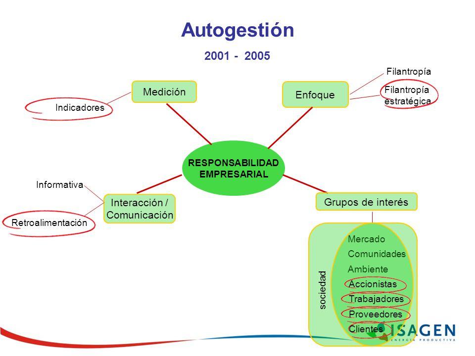 RESPONSABILIDAD EMPRESARIAL Filantropía Indicadores Enfoque Medición Interacción / Comunicación Informativa Autogestión 2001 - 2005 Grupos de interés