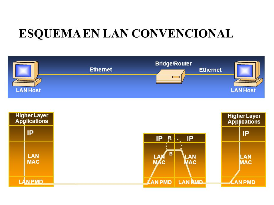 LAN MAC LAN PMD Higher Layer Applications IP LAN PMD LAN MAC Higher Layer Applications IP LAN PMD LAN MAC LAN MAC LAN PMD Bridge/Router Ethernet LAN Host IP R B Ethernet ESQUEMA EN LAN CONVENCIONAL