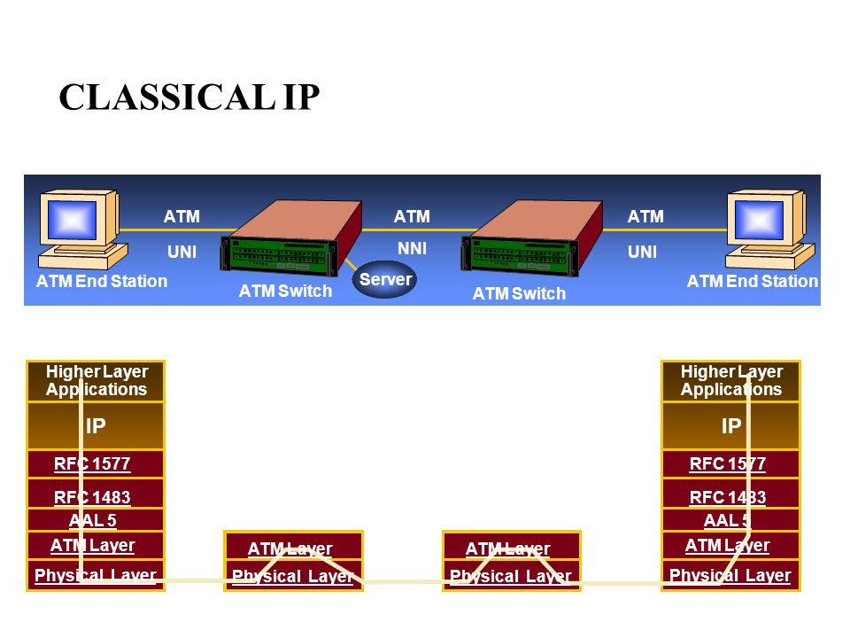 ATM ATM End Station ATM Switch Server UNI NNI UNI ATM End Station Higher Layer Applications IP RFC 1483 AAL 5 ATM Layer Physical Layer RFC 1577 Higher Layer Applications IP RFC 1483 AAL 5 ATM Layer Physical Layer ATM Layer Physical Layer RFC 1577 ATM Layer Physical Layer CLASSICAL IP