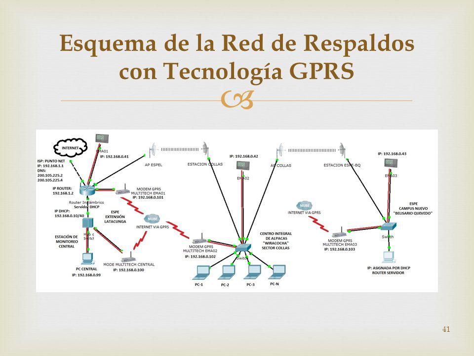 41 Esquema de la Red de Respaldos con Tecnología GPRS