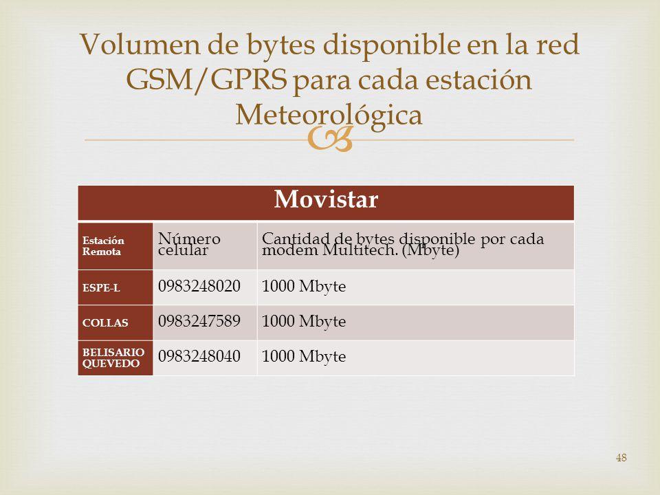 Movistar Estación Remota Número celular Cantidad de bytes disponible por cada modem Multitech. (Mbyte) ESPE-L 09832480201000 Mbyte COLLAS 098324758910