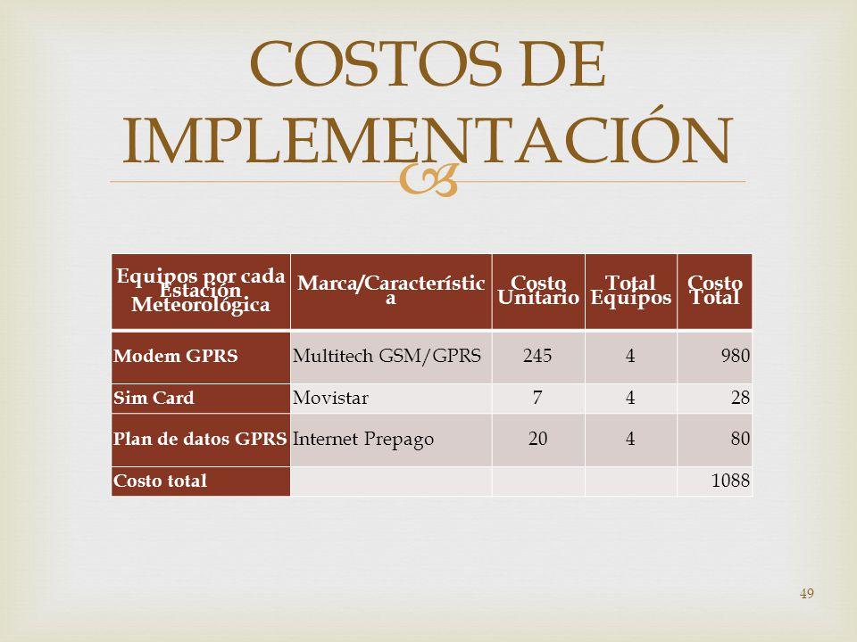 Equipos por cada Estación Meteorológica Marca/Característic a Costo Unitario Total Equipos Costo Total Modem GPRS Multitech GSM/GPRS2454980 Sim Card M