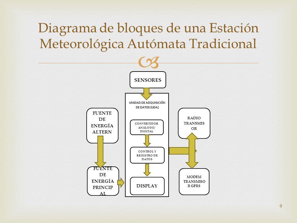 9 Diagrama de bloques de una Estación Meteorológica Autómata Tradicional CONVERTIDOR ANÁLOGO/ DIGITAL DISPLAY CONTROL Y REGISTRO DE DATOS FUENTE DE EN