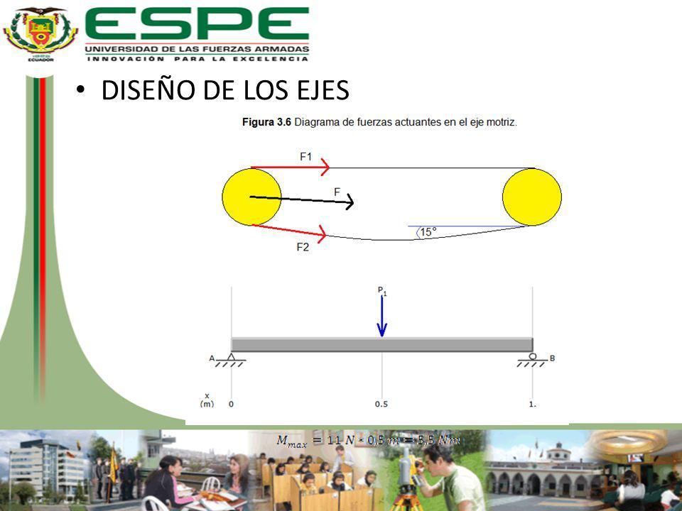 DISEÑO DE LOS EJES