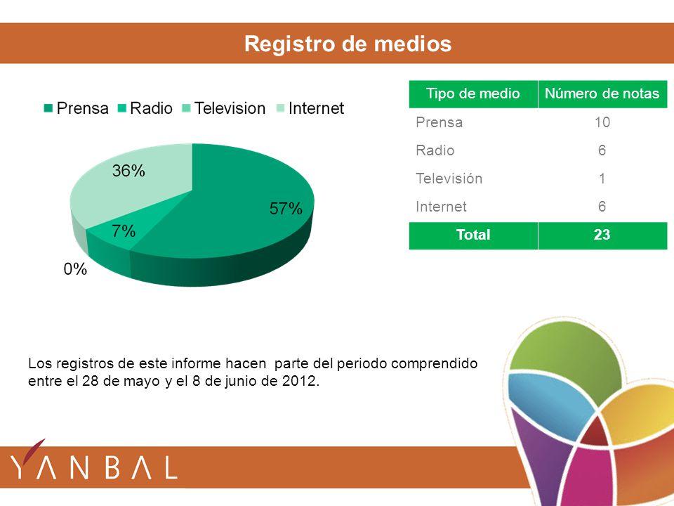 Los registros de este informe hacen parte del periodo comprendido entre el 28 de mayo y el 8 de junio de 2012. Tipo de medioNúmero de notas Prensa10 R