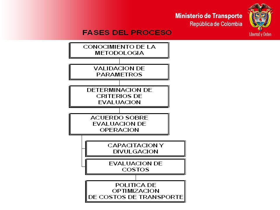 Ministerio de Transporte República de Colombia