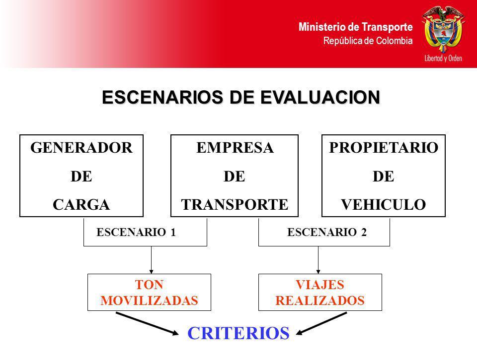 Ministerio de Transporte República de Colombia GENERADOR DE CARGA EMPRESA DE TRANSPORTE PROPIETARIO DE VEHICULO ESCENARIO 1ESCENARIO 2 TON MOVILIZADAS
