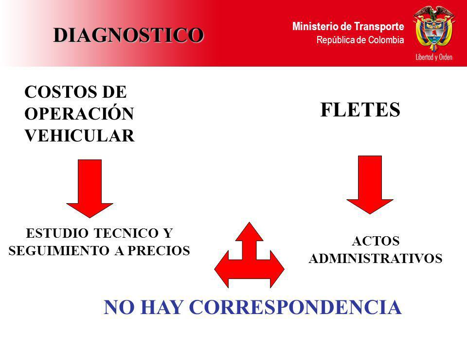 Ministerio de Transporte República de Colombia COSTOS DE OPERACIÓN VEHICULAR ESTUDIO TECNICO Y SEGUIMIENTO A PRECIOS FLETES ACTOS ADMINISTRATIVOS NO H