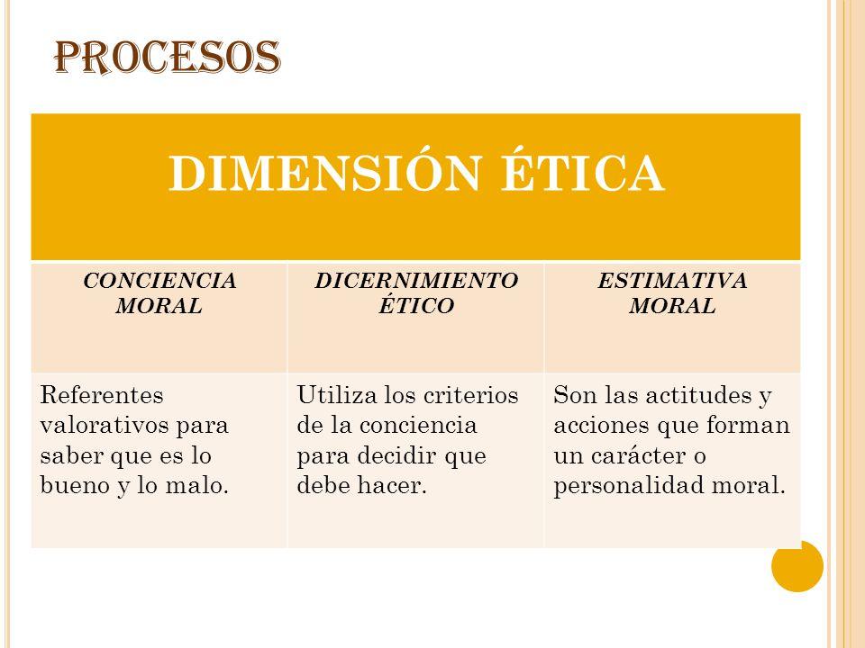 PROCESOS DIMENSIÓN ÉTICA CONCIENCIA MORAL DICERNIMIENTO ÉTICO ESTIMATIVA MORAL Referentes valorativos para saber que es lo bueno y lo malo. Utiliza lo