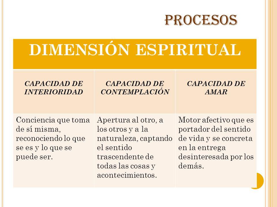 PROCESOS DIMENSIÓN ESPIRITUAL CAPACIDAD DE INTERIORIDAD CAPACIDAD DE CONTEMPLACIÓN CAPACIDAD DE AMAR Conciencia que toma de sí misma, reconociendo lo