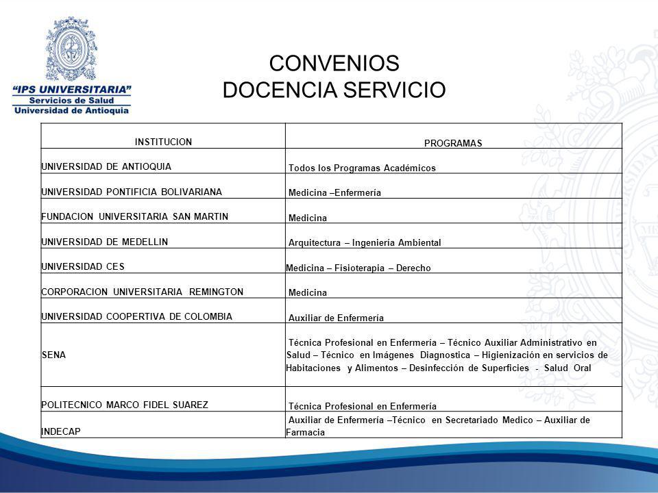 INSTITUCIONPROGRAMAS UNIVERSIDAD DE ANTIOQUIA Todos los Programas Académicos UNIVERSIDAD PONTIFICIA BOLIVARIANA Medicina –Enfermería FUNDACION UNIVERSITARIA SAN MARTIN Medicina UNIVERSIDAD DE MEDELLIN Arquitectura – Ingeniería Ambiental UNIVERSIDAD CESMedicina – Fisioterapia – Derecho CORPORACION UNIVERSITARIA REMINGTON Medicina UNIVERSIDAD COOPERTIVA DE COLOMBIA Auxiliar de Enfermería SENA Técnica Profesional en Enfermería – Técnico Auxiliar Administrativo en Salud – Técnico en Imágenes Diagnostica – Higienización en servicios de Habitaciones y Alimentos – Desinfección de Superficies - Salud Oral POLITECNICO MARCO FIDEL SUAREZ Técnica Profesional en Enfermería INDECAP Auxiliar de Enfermería –Técnico en Secretariado Medico – Auxiliar de Farmacia