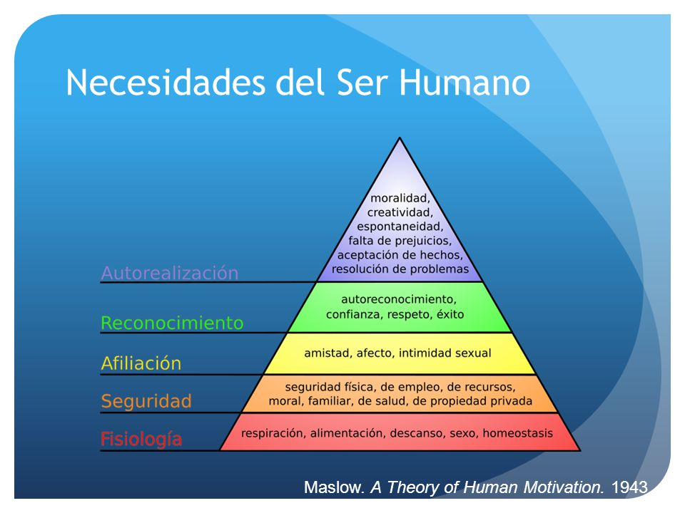 Necesidades del Ser Humano Maslow. A Theory of Human Motivation. 1943