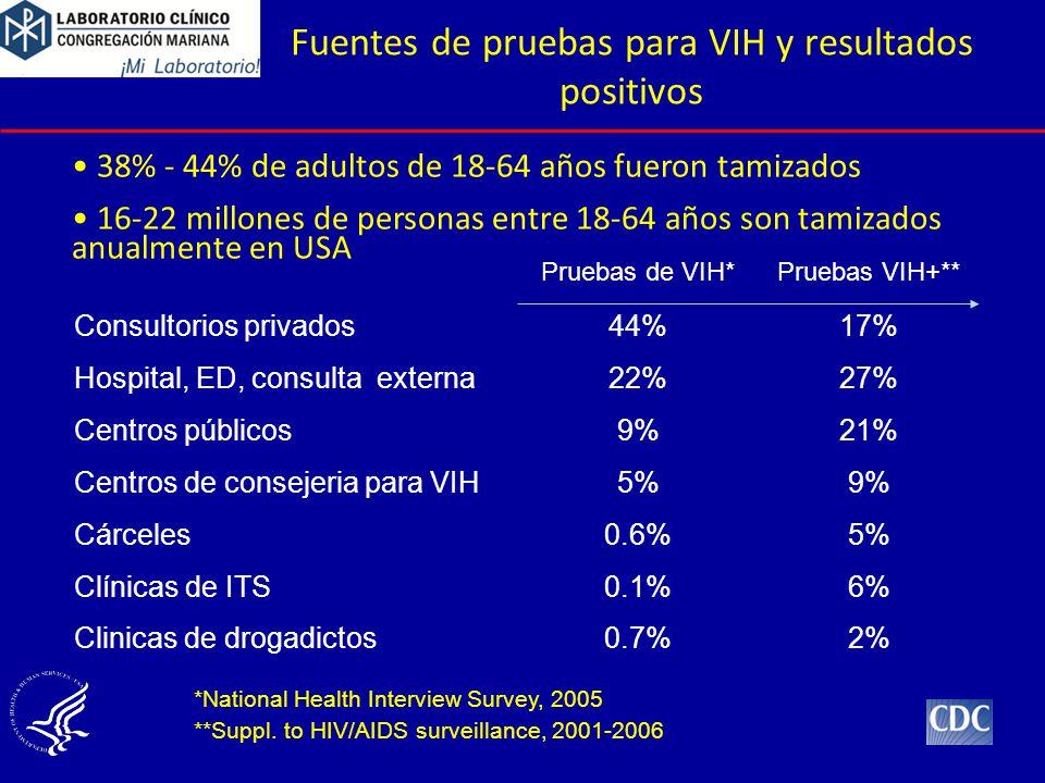 Fuentes de pruebas para VIH y resultados positivos Pruebas VIH+**Pruebas de VIH* 17%44%Consultorios privados 27%22%Hospital, ED, consulta externa 2% 6% 5% 9% 21% 0.7%Clinicas de drogadictos 0.1%Clínicas de ITS 0.6%Cárceles 5%Centros de consejeria para VIH 9%Centros públicos *National Health Interview Survey, 2005 **Suppl.