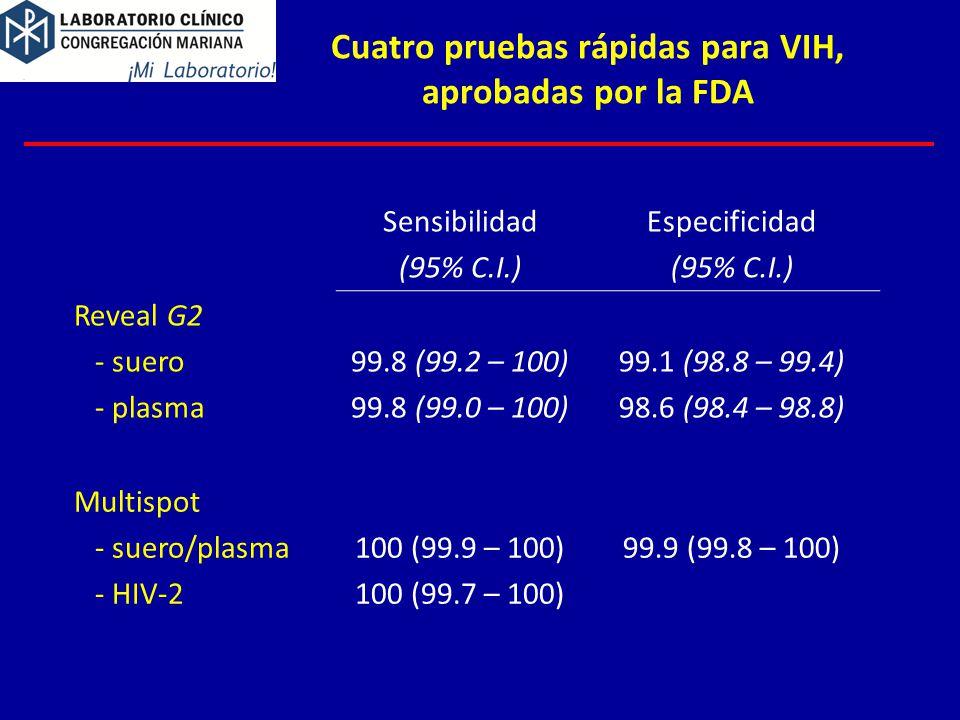 Sensibilidad (95% C.I.) Especificidad (95% C.I.) Reveal G2 - suero - plasma 99.8 (99.2 – 100) 99.8 (99.0 – 100) 99.1 (98.8 – 99.4) 98.6 (98.4 – 98.8) Multispot - suero/plasma - HIV-2 100 (99.9 – 100) 100 (99.7 – 100) 99.9 (99.8 – 100) Cuatro pruebas rápidas para VIH, aprobadas por la FDA