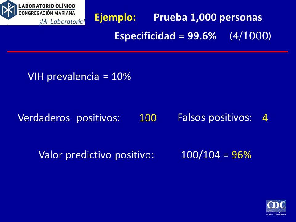 Ejemplo:Prueba 1,000 personas VIH prevalencia = 10% Verdaderos positivos: Falsos positivos: Valor predictivo positivo:100/104 = 96% 1004 Especificidad = 99.6% (4/1000)