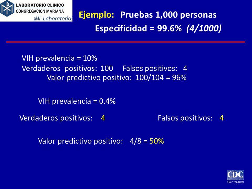 Ejemplo:Pruebas 1,000 personas Especificidad = 99.6% (4/1000) VIH prevalencia = 10% Verdaderos positivos: 100Falsos positivos: 4 Valor predictivo positivo: 100/104 = 96% VIH prevalencia = 0.4% Verdaderos positivos:4Falsos positivos:4 Valor predictivo positivo:4/8 = 50%